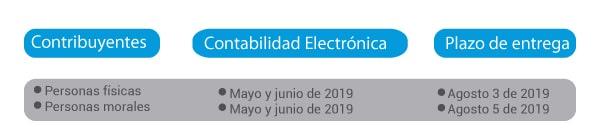 Tabla-Prórroga Contabilidad Electrónica
